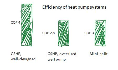 While more expensive than other zero-energy-ready heating systems, GSHP's also deliver with good performance and high efficiency.  But poor system design can hurt efficiency, so work through Water Energy Distributors to make sure your system will be designed right.