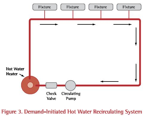 A demand recirculation system uses a pump to push the stranded water in the pipe back to the water heater, while delivering hot water to the tap fast.  This approach helps conserve water but only does a little bit to save water heating fuel.