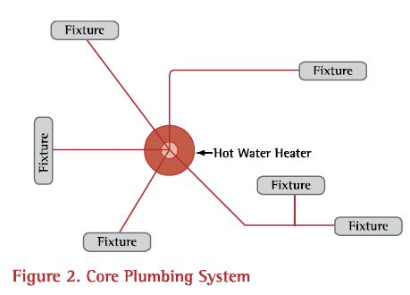 A home run plumbing layout uses small diameter pipes because each pipe only serves one fixture.  Small pipes keep stranded hot water to a minimum.
