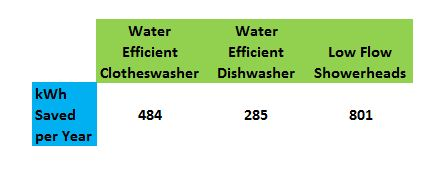 Water conservation is the easiest, cheapest, fastest way to save water heating energy, and it adds up fast!  After you've trimmed your water use, then think about how you're going to heat the water.