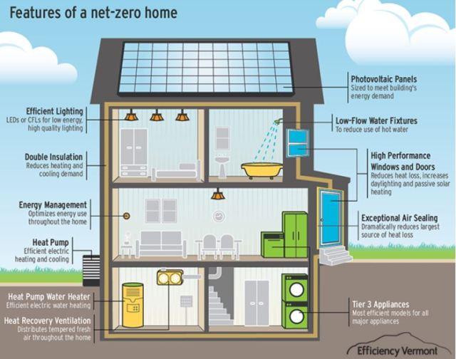 evt zero energy home