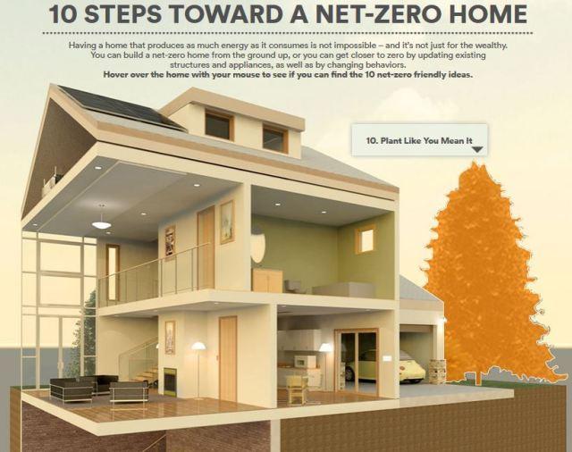 vivint zero energy home